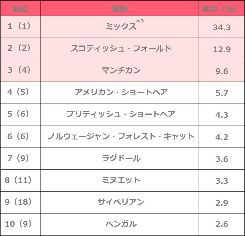 人気の猫種ランキング2020 1位〜10位