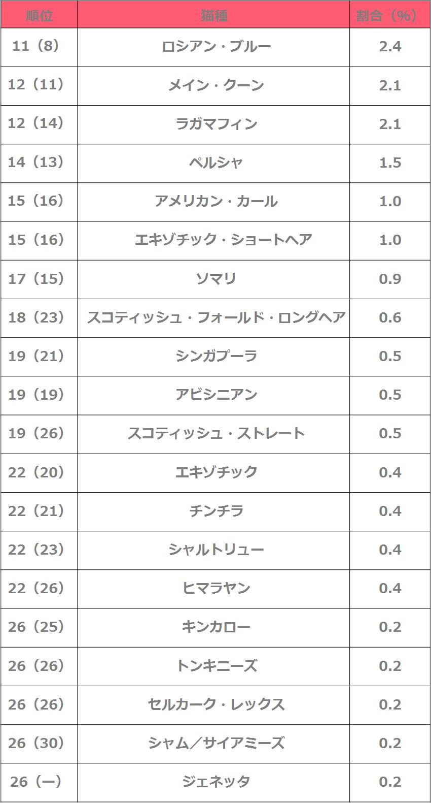 人気の猫種ランキング2020 11位〜30位