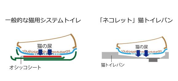 一般的な猫用システムトイレと、猫専用の水栓トイレ「ネコレット」の比較イメージ