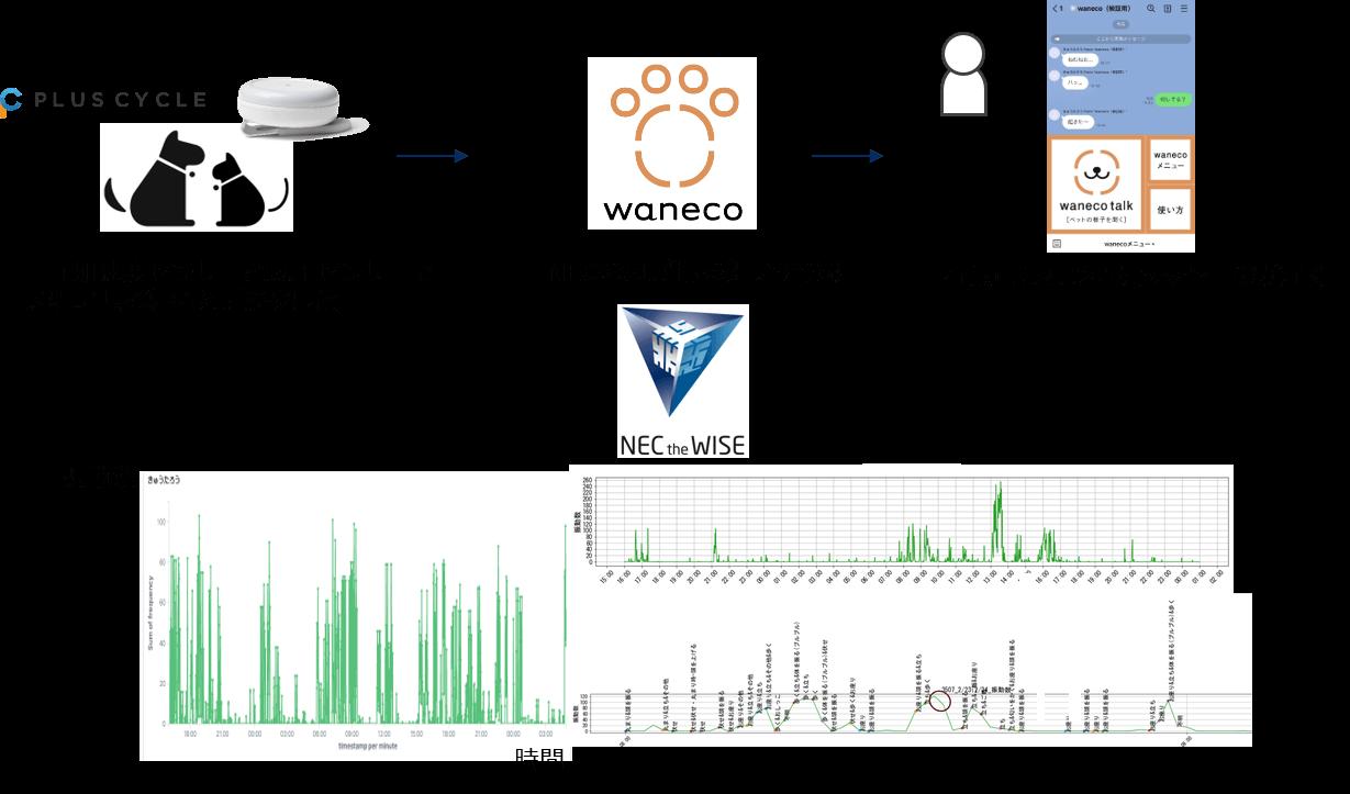 愛猫・愛犬の活動量データをLINEトークで把握できる「waneco talk(ワネコトーク)」サービスの仕組み図