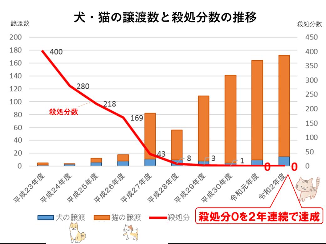 奈良市における犬猫譲渡数と殺処分の推移グラフ