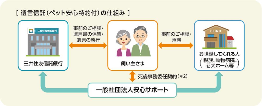 三井住友信託銀行の「遺言信託(ペット安心特約付)」サービスの仕組み