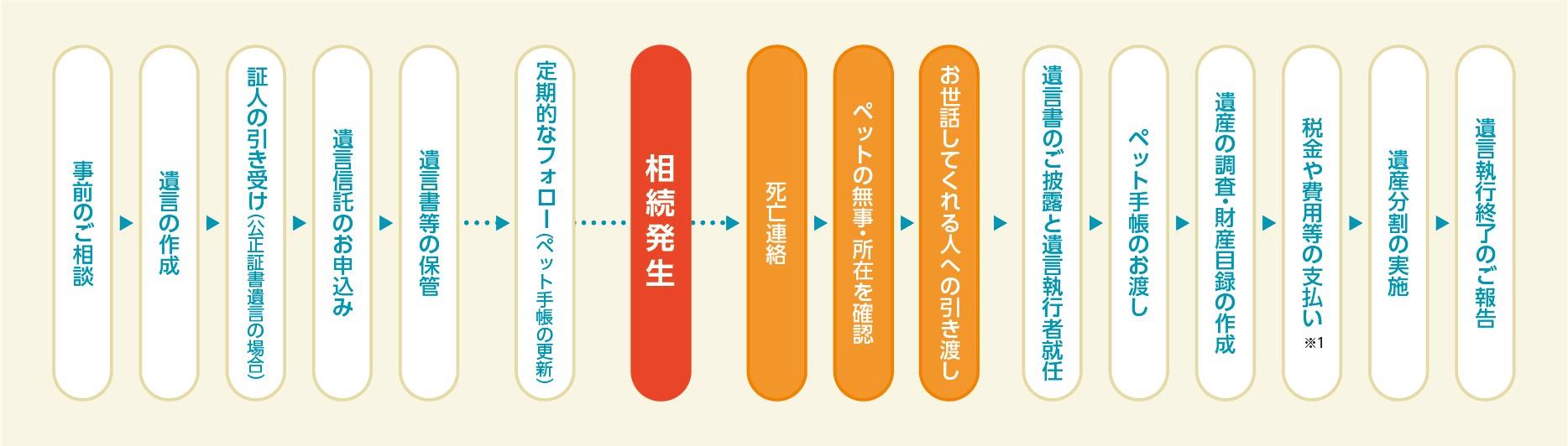 三井住友信託銀行の「遺言信託(ペット安心特約付)」サービスフロー