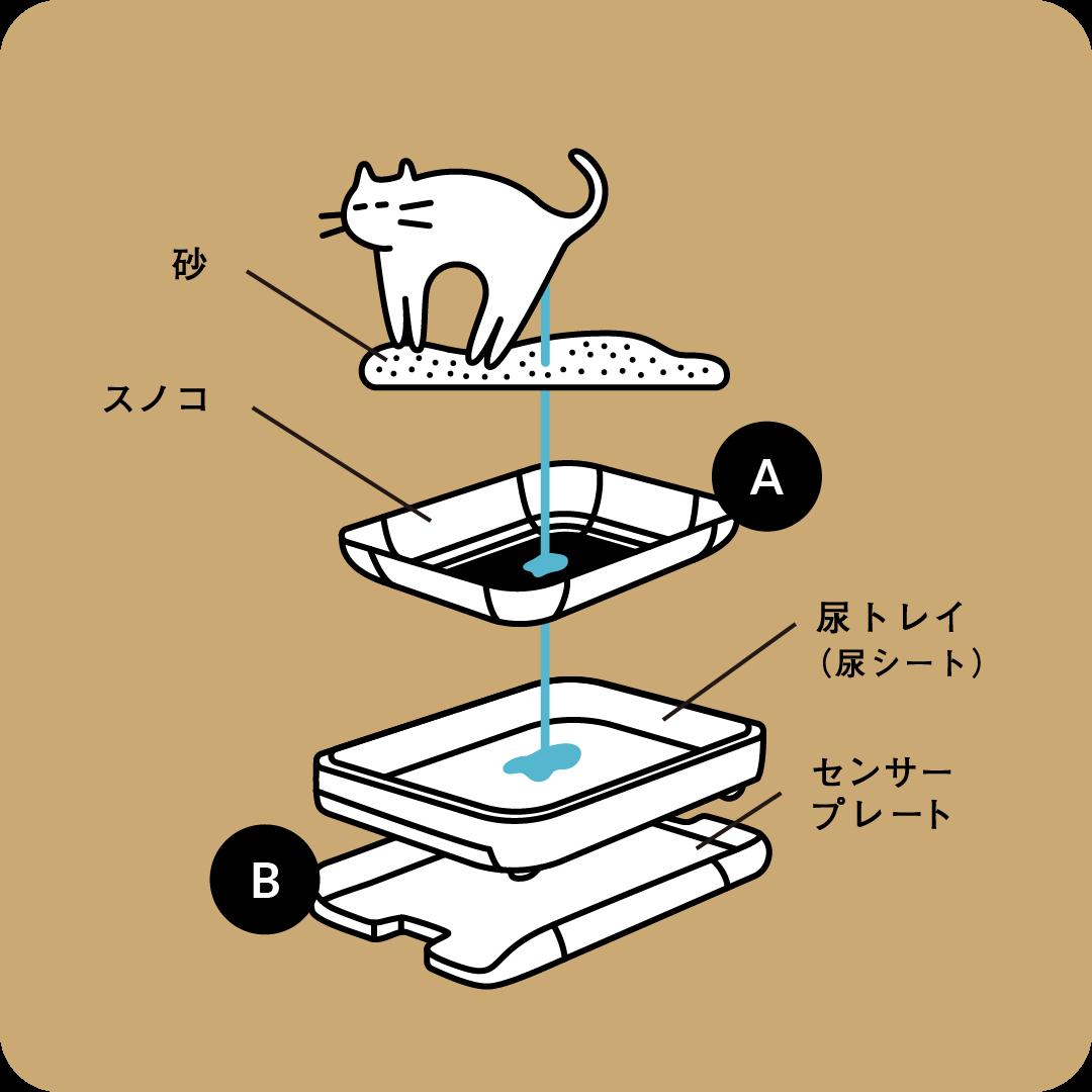 リニューアルした猫トイレ「Toletta(トレッタ」の構成・仕組み